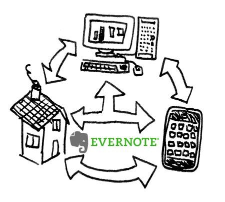 evernote process Evernote, A Review