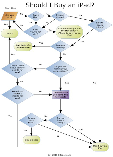 ipad flowchart What Are You Doing Saturday Morning?