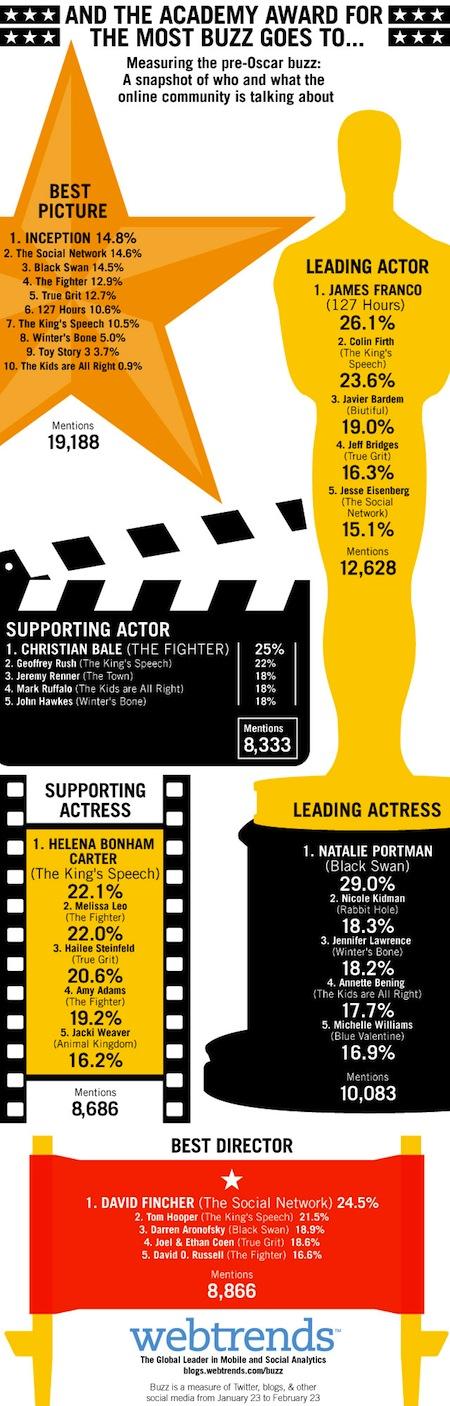 Oscar Buzz Final Oscar, Meet Social Media