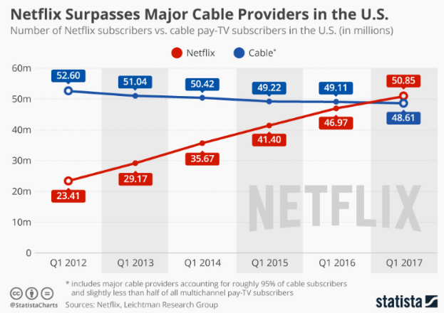 Comparison between Netflix and Cable from 2012 to 2017